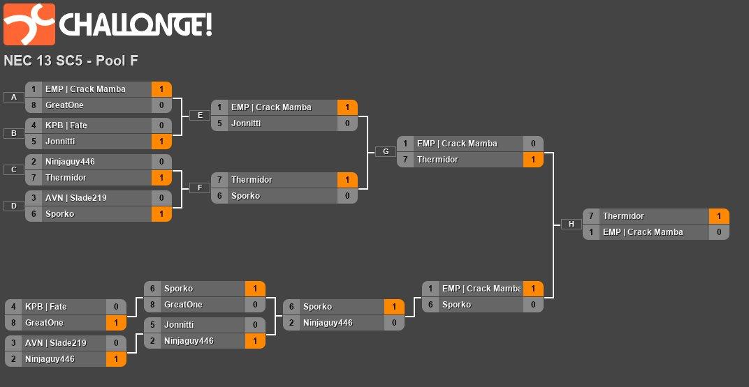 North East Championships 13 - Pool F