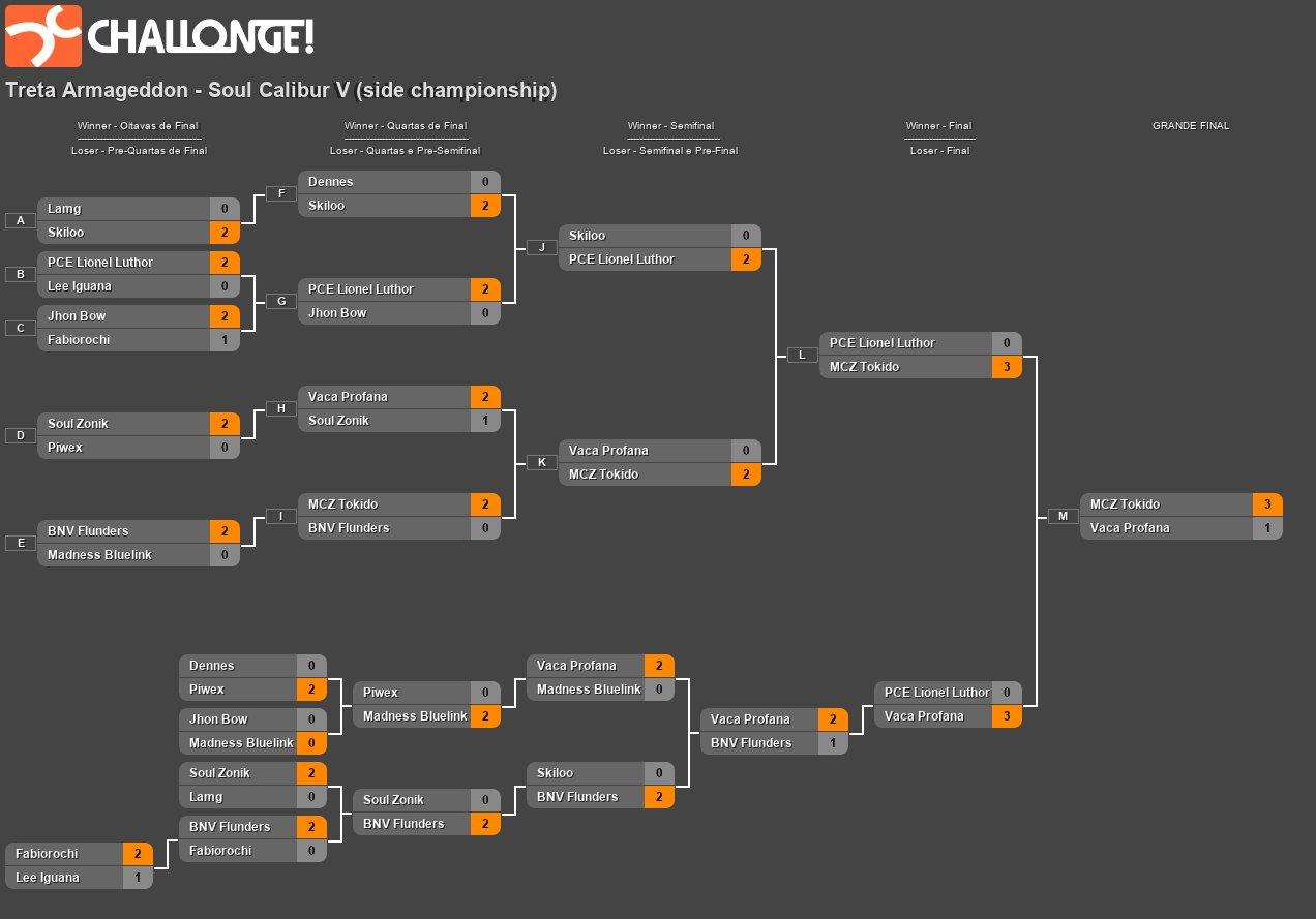 Treta Armageddon Championship