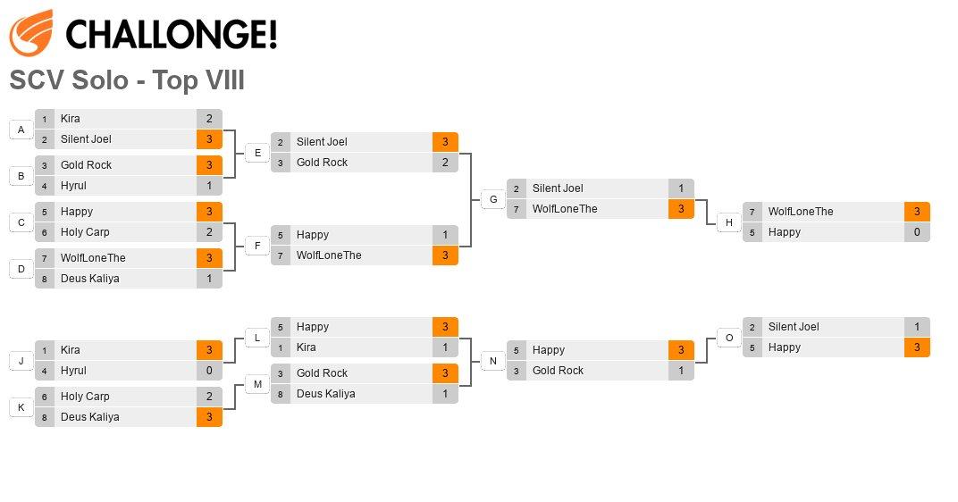 Edge Master Series Major 2013 - Finals