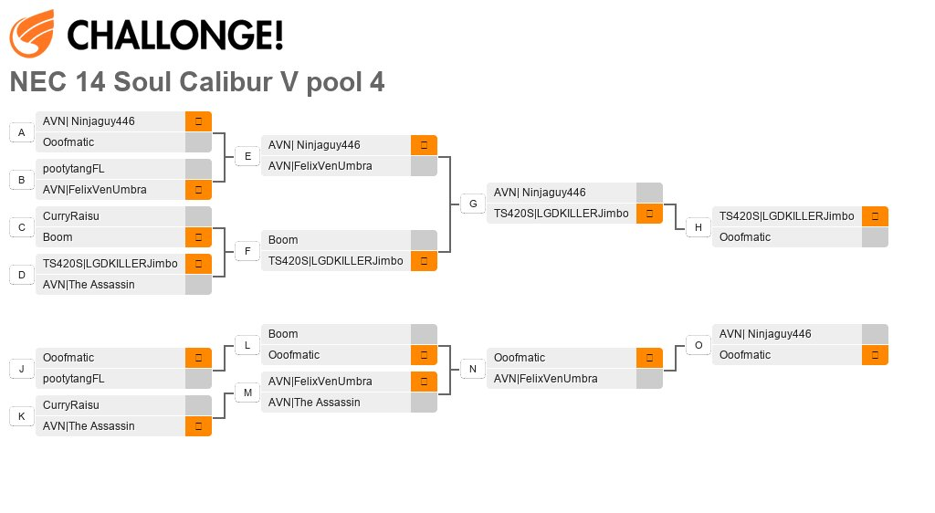 North East Championships 14 - Pool 4