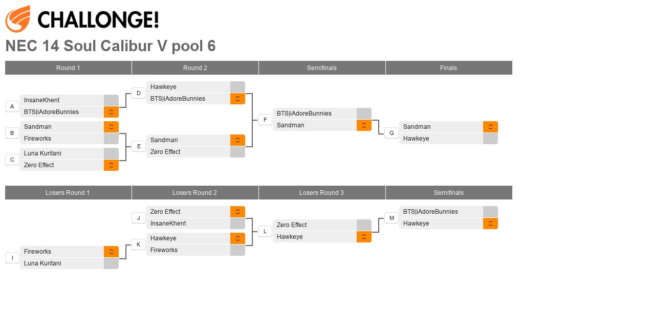 North East Championships 14 - Pool 6