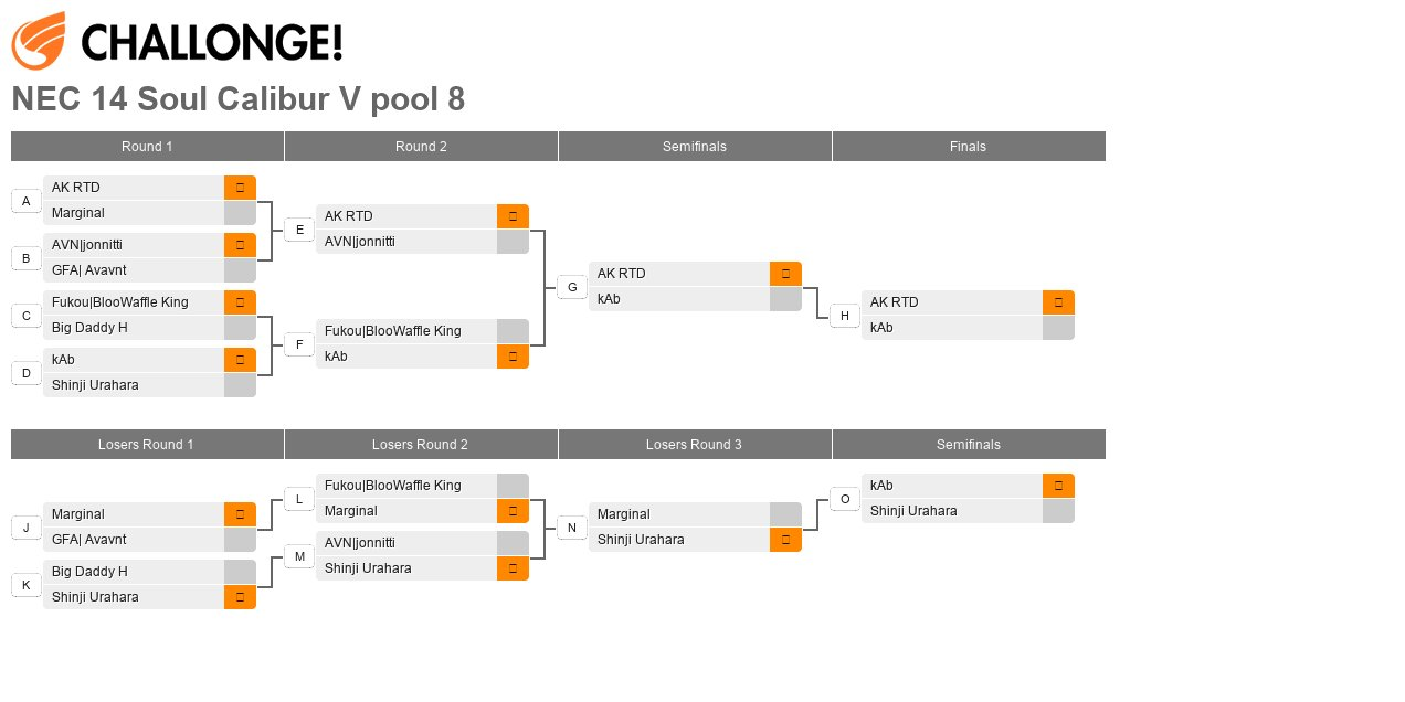 North East Championships 14 - Pool 8