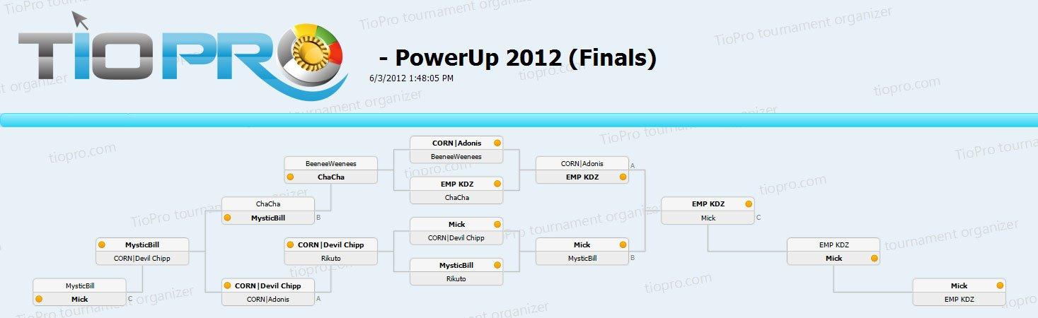 PowerUp 2012 (Finals)