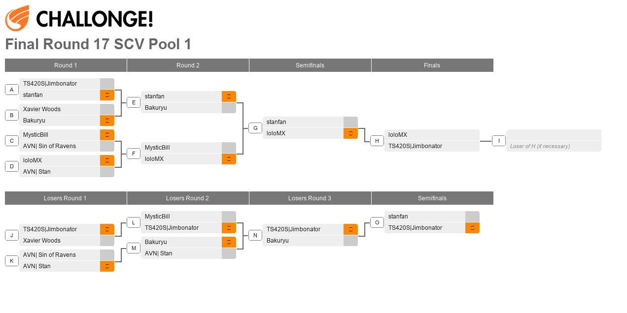 Final Round XVII Pool 1
