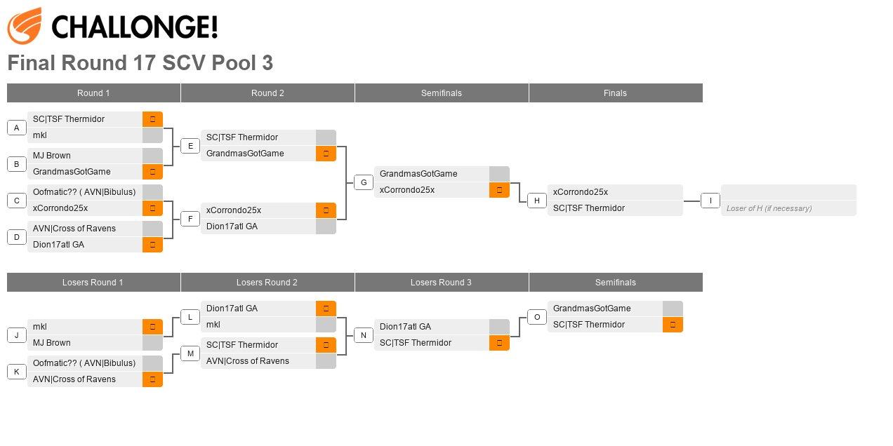 Final Round XVII Pool 3