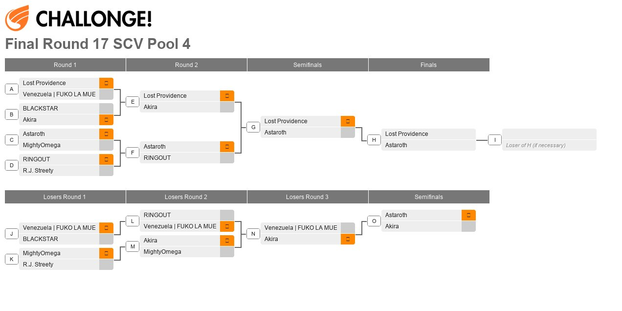 Final Round XVII Pool 4