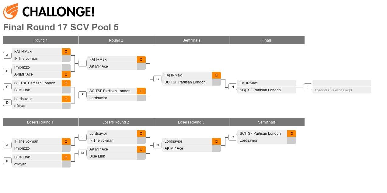 Final Round XVII Pool 5