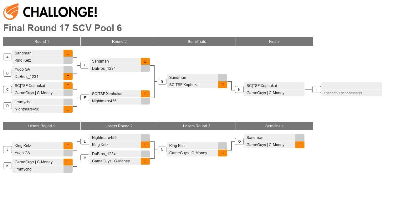 Final Round XVII Pool 6