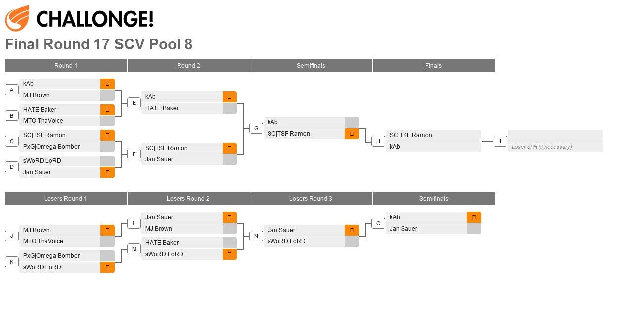 Final Round XVII Pool 8
