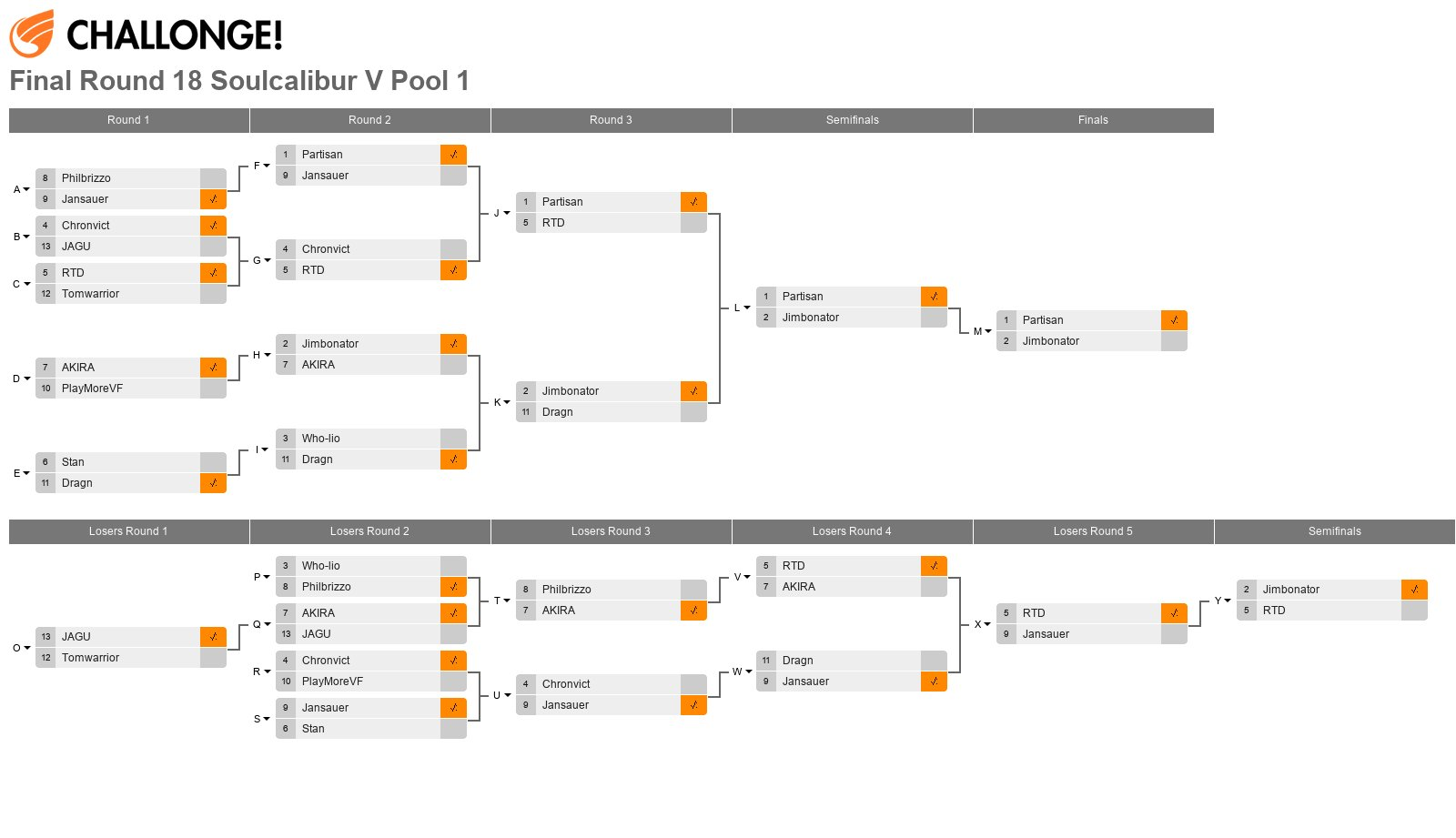 Final Round 18 Soulcalibur V Pool 1