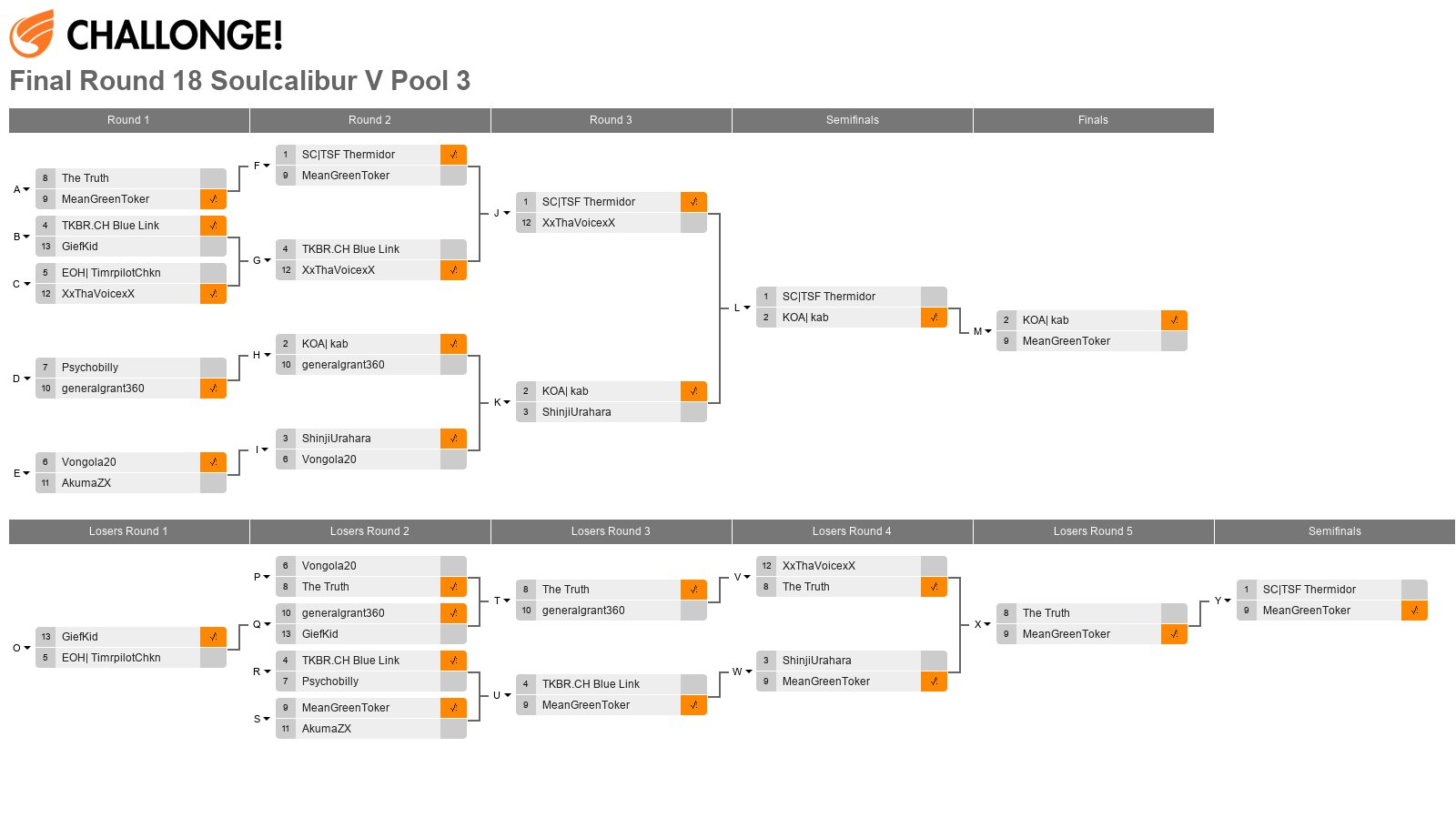 Final Round 18 Soulcalibur V Pool 3