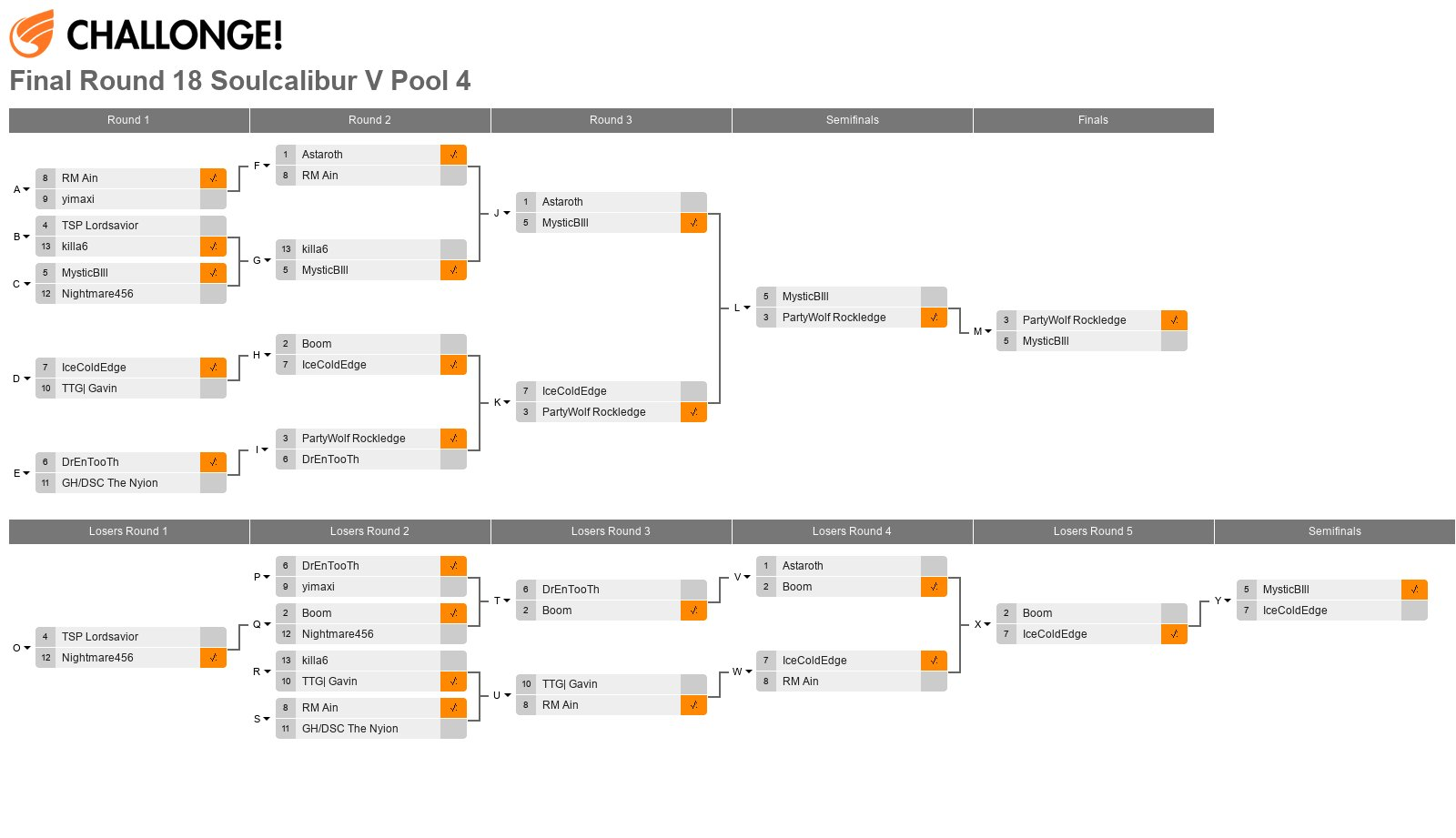 Final Round 18 Soulcalibur V Pool 4