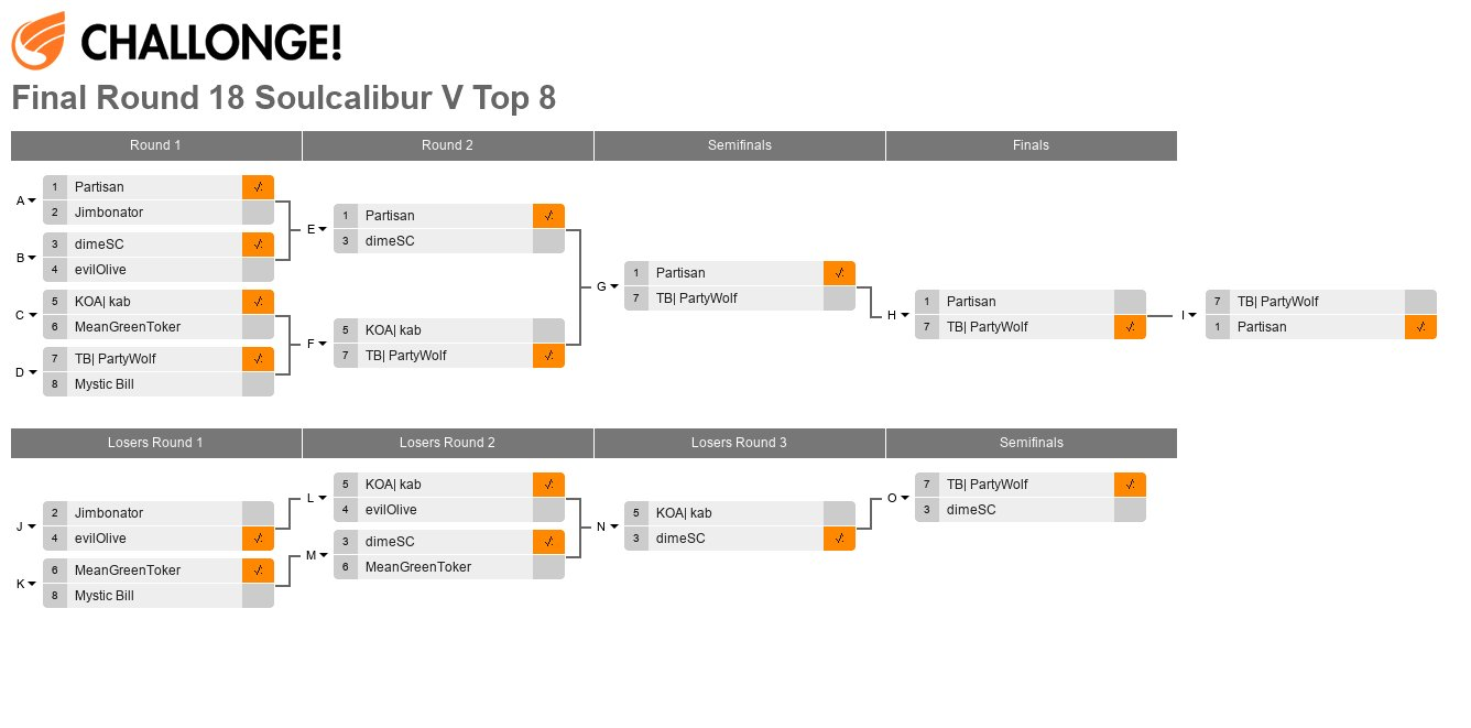 Final Round 18 Soulcalibur V Top 8