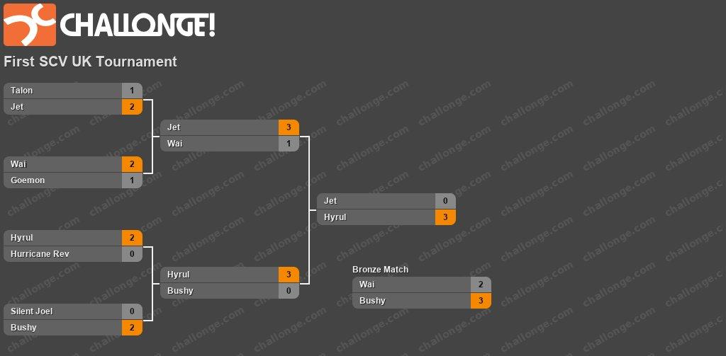 First SCV UK Tournament