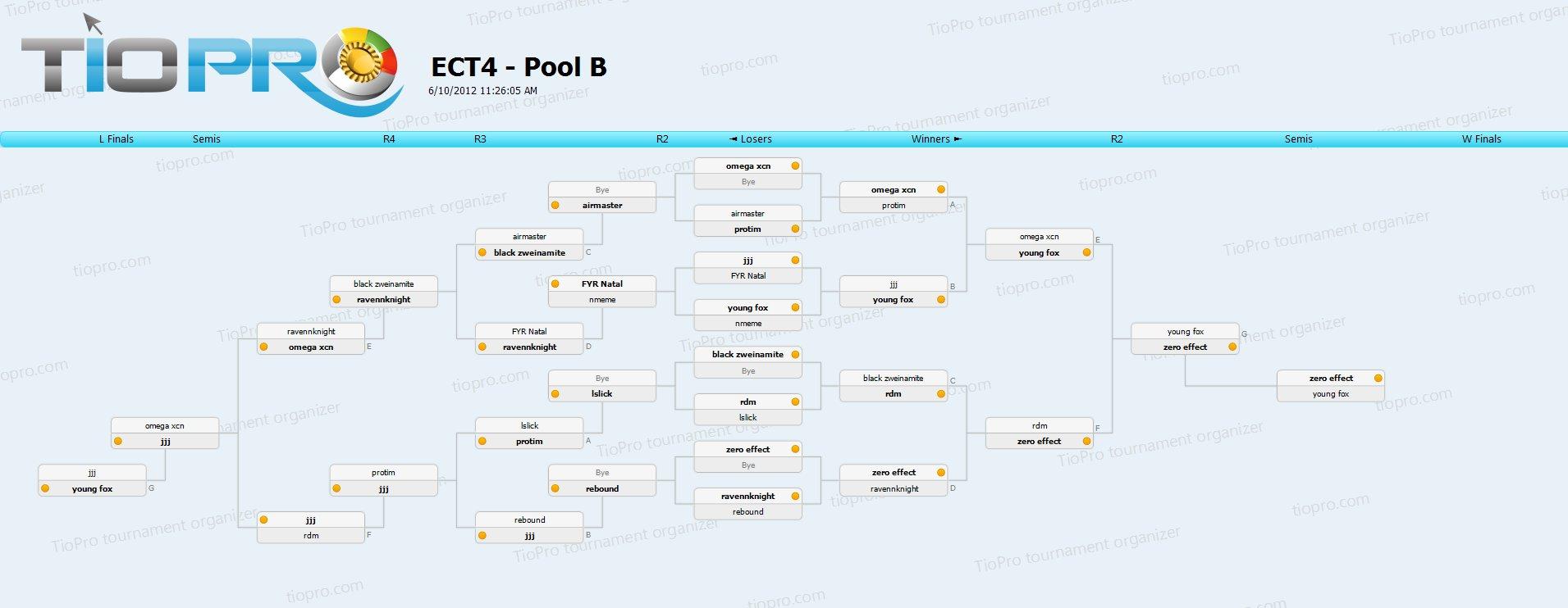 East Coast Throwdown 4 - Pool B